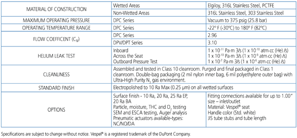 Duplex SERIES - Technical Data